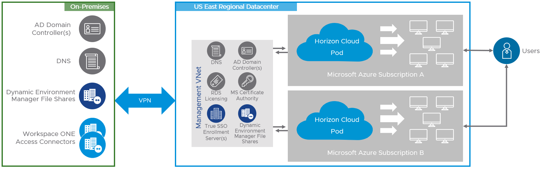 Logical Diagram of Horizon Cloud Deployments – Multiple Pods in a Single Azure Region