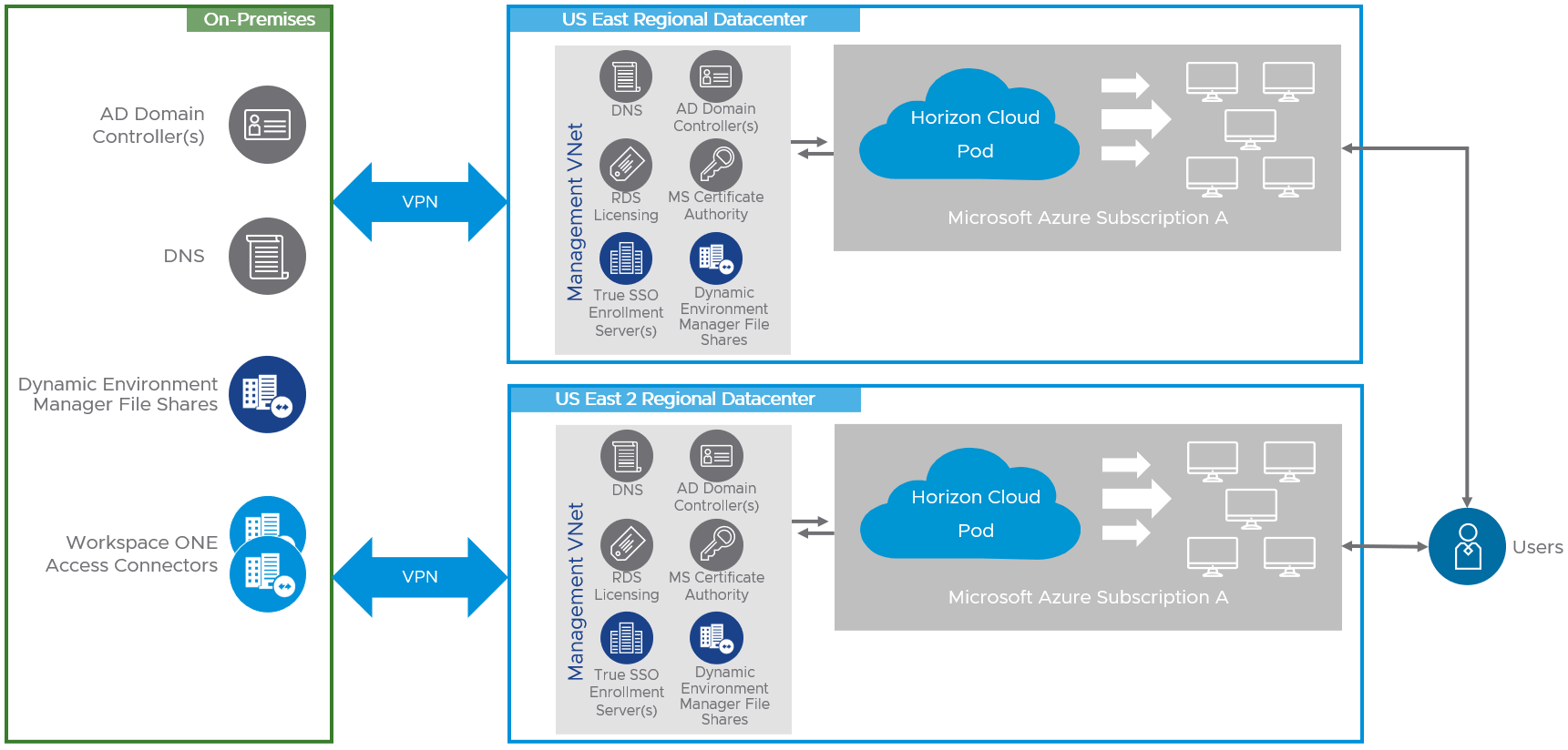Logical Diagram Showing Horizon Cloud Deployments – Multiple Pods in Multiple Azure Regions