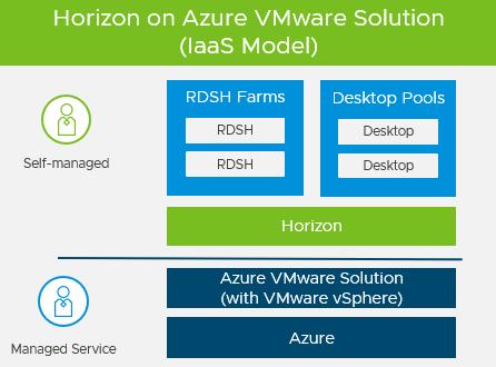 Horizon on Azure VMware Solution Overview