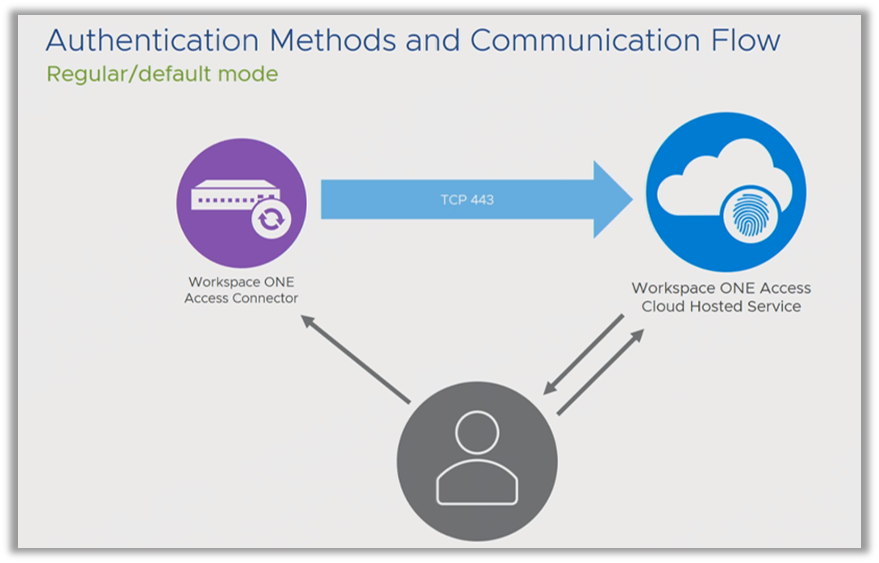 Authentication methods for vmware identity manager or Workspace ONE access.
