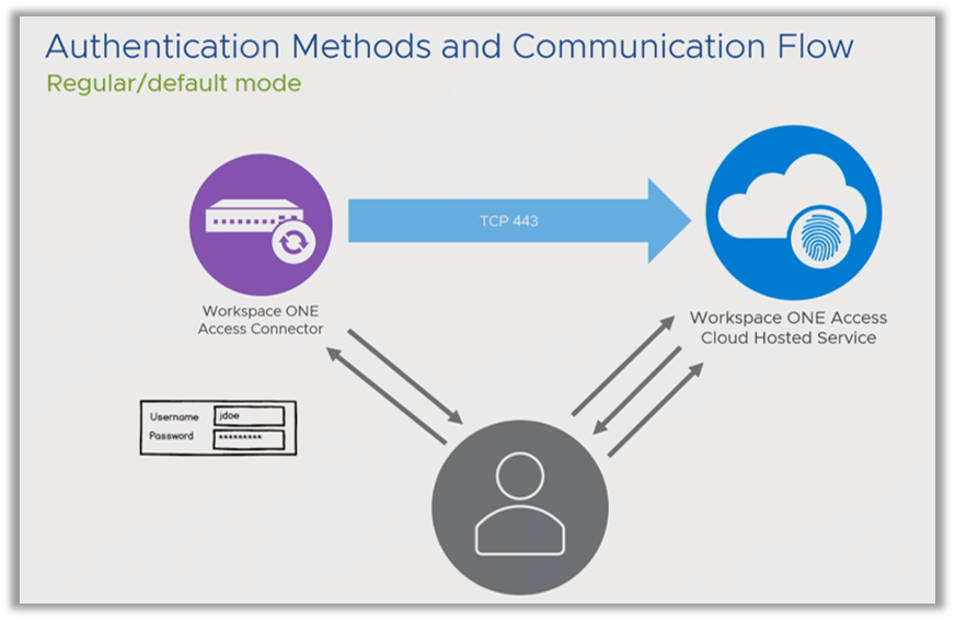 Authentication methods for Workspace ONE Access or VMware Identity Manager.