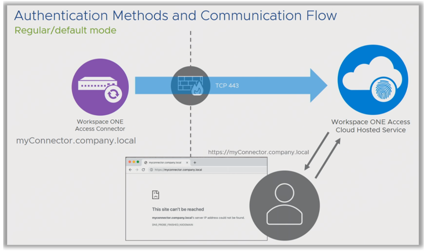 Authentication methods and communication flow for Workspace ONE Access or VMware Identity Manager.