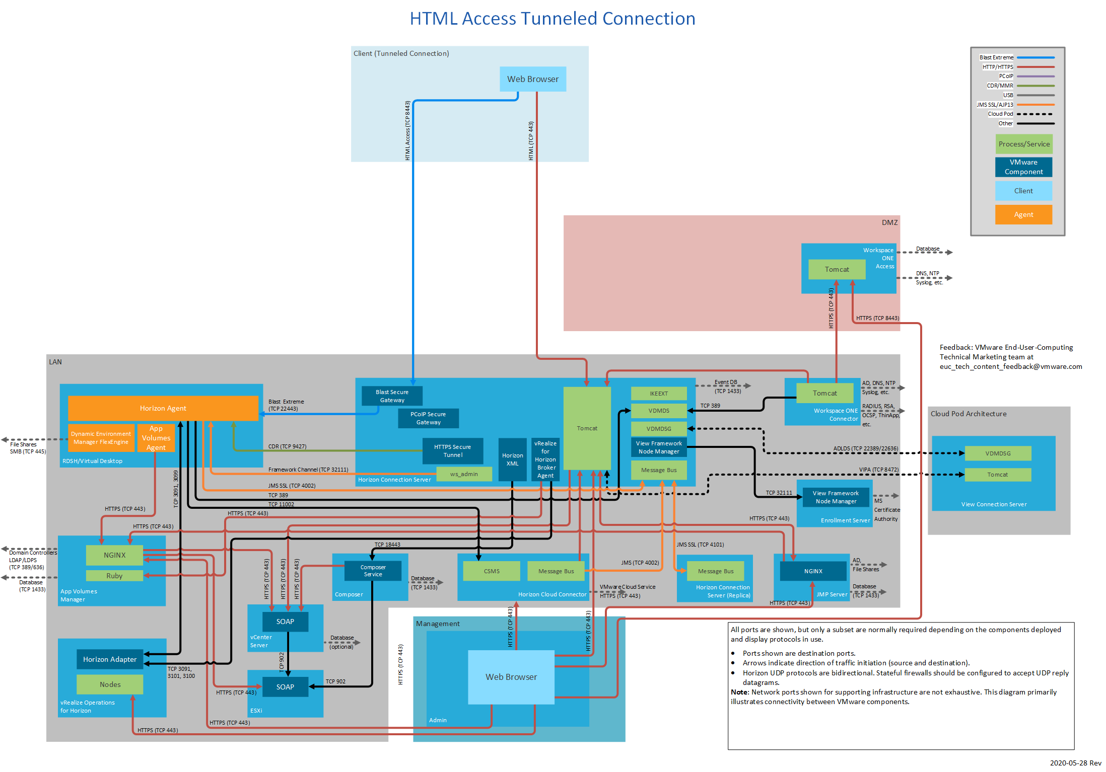 Network ports for HTML Access tunneled connection.