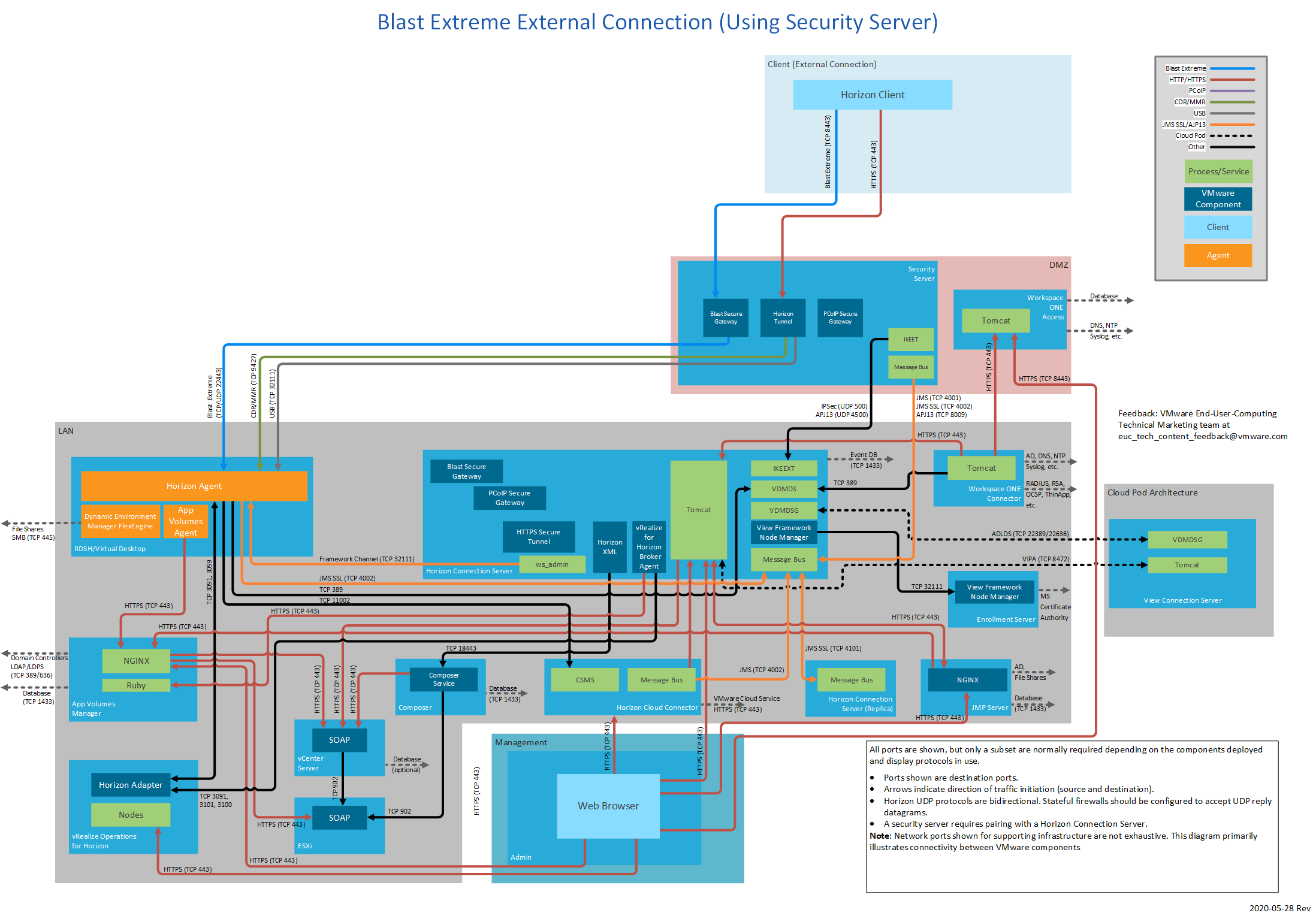 Review each network port for Blast extreme external connections using Security server.