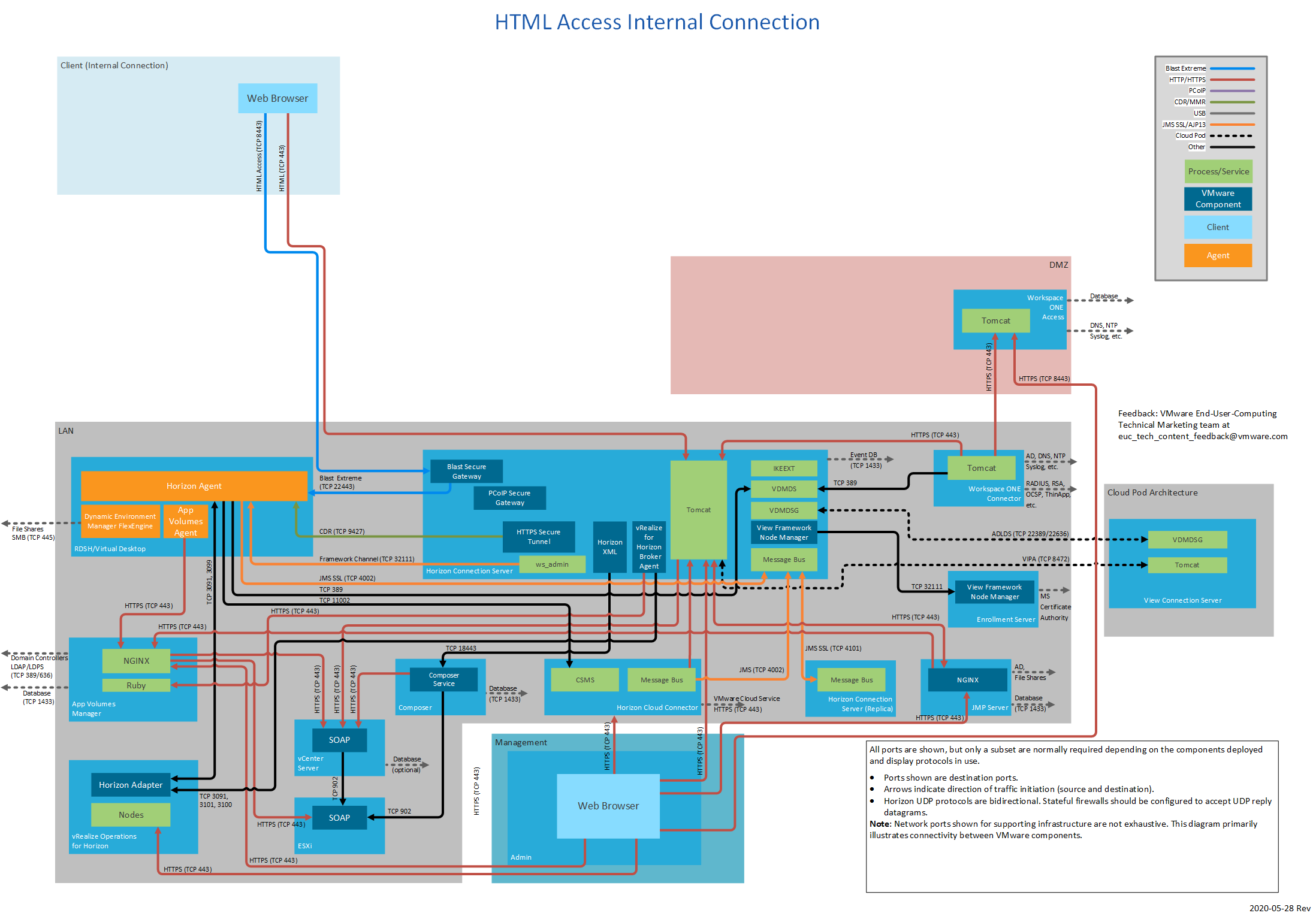 HTML access internal connection network ports.