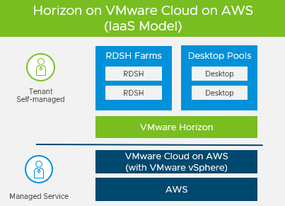 Horizon on VMware Cloud on AWS Architecture