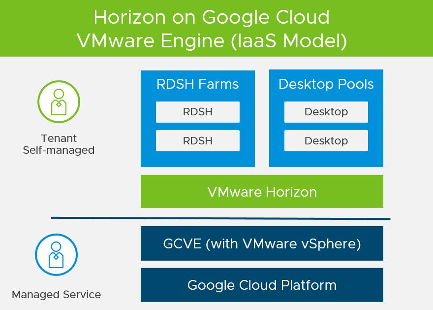 Horizon on Google Cloud VMware Engine Architecture