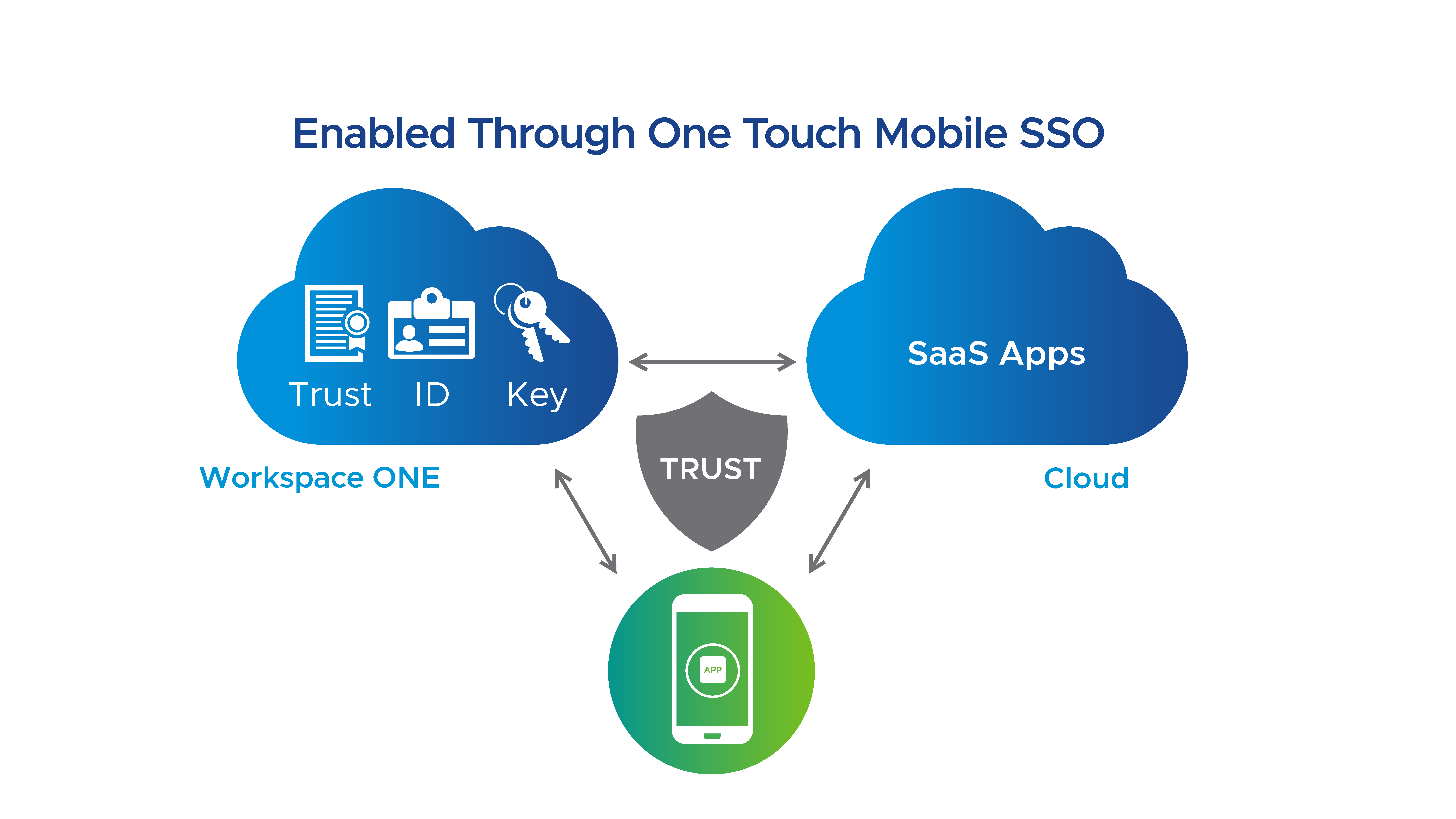 Mobile SSO in Workspace ONE or myworkspaceone provides a password-less, single sign-on (SSO) experience.