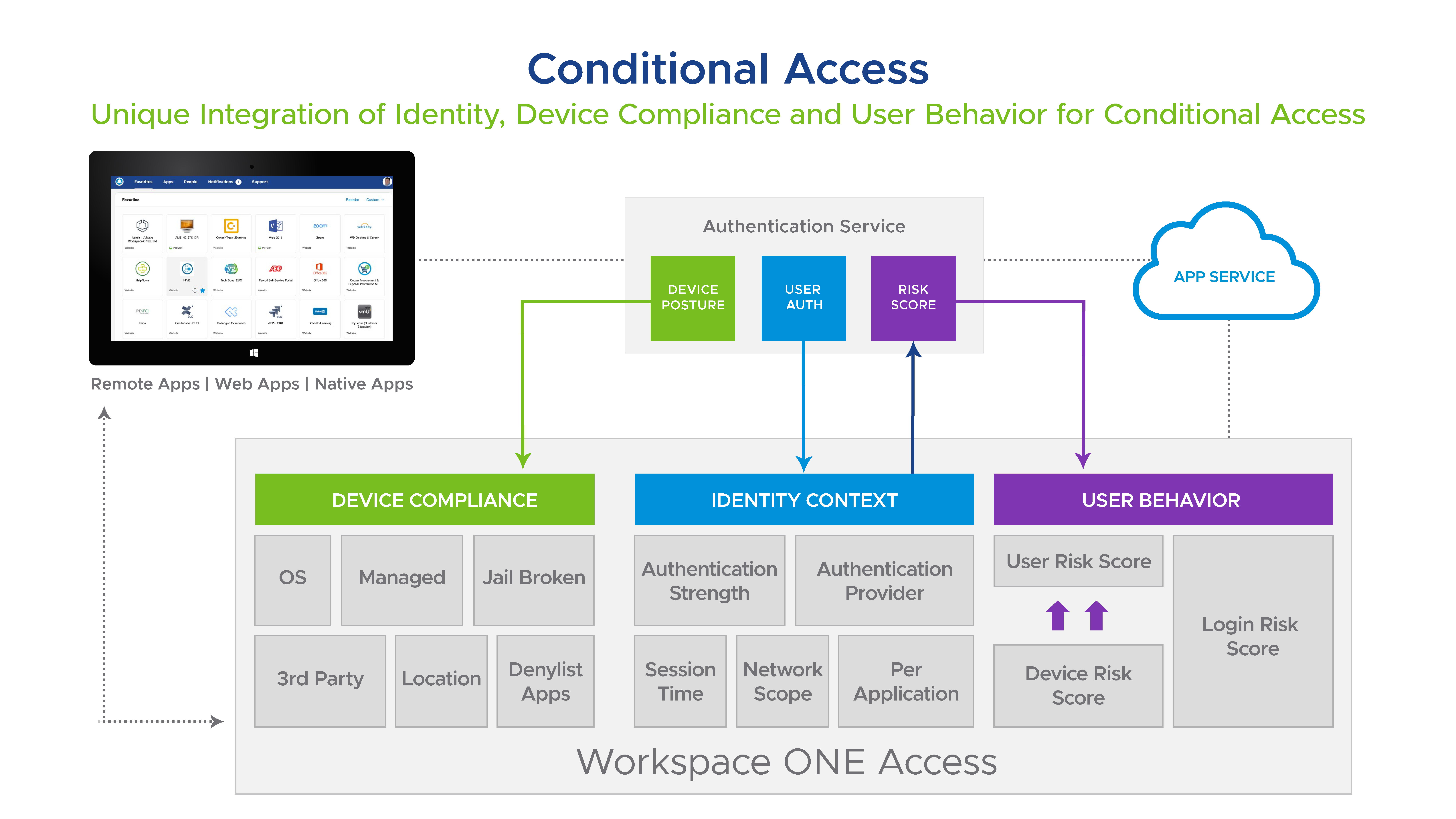 vm graphics 040721 conditional access